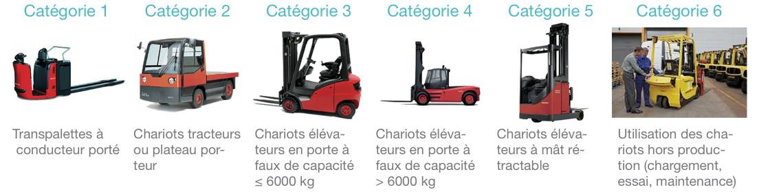 caces chariot elevateur r389 nos formations cepim. Black Bedroom Furniture Sets. Home Design Ideas